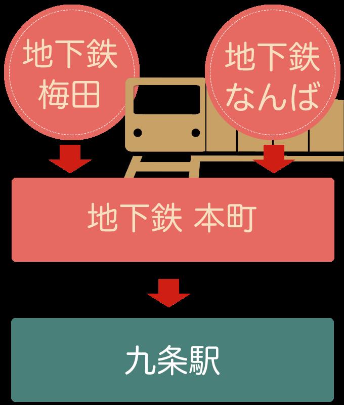 大阪方面からの電車での行き方